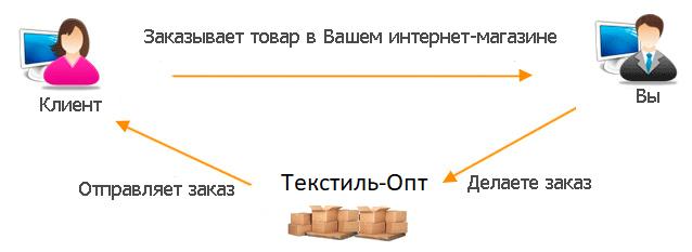 Сотрудничество по системе дропшиппинг